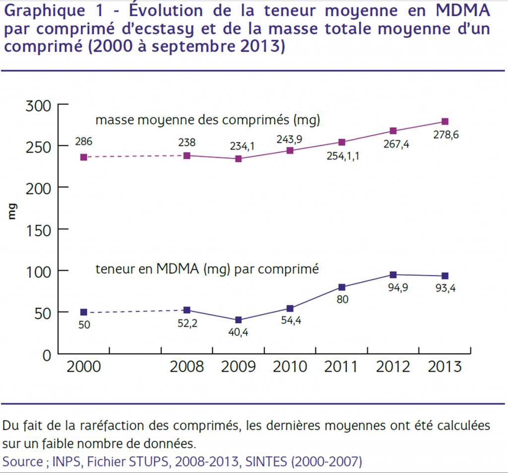 Evolution teneur MDMA 2000-2013